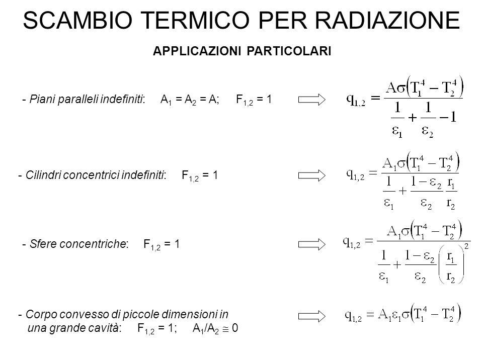 SCAMBIO TERMICO PER RADIAZIONE APPLICAZIONI PARTICOLARI - Piani paralleli indefiniti: A 1 = A 2 = A; F 1,2 = 1 - Cilindri concentrici indefiniti: F 1,2 = 1 - Sfere concentriche: F 1,2 = 1 - Corpo convesso di piccole dimensioni in una grande cavità: F 1,2 = 1; A 1 /A 2  0