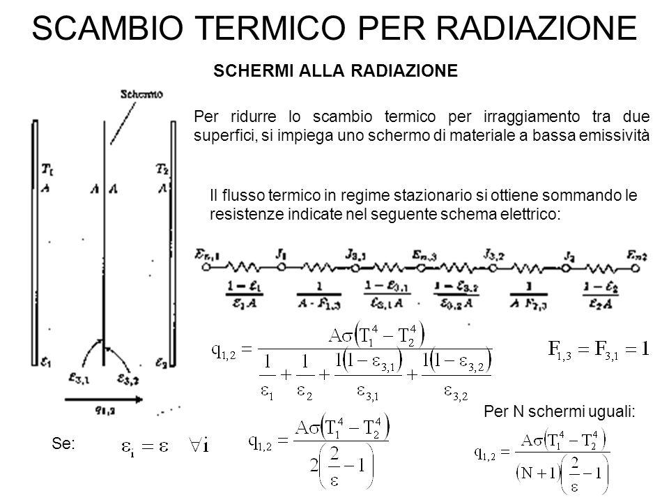 SCAMBIO TERMICO PER RADIAZIONE SCHERMI ALLA RADIAZIONE Per ridurre lo scambio termico per irraggiamento tra due superfici, si impiega uno schermo di materiale a bassa emissività Il flusso termico in regime stazionario si ottiene sommando le resistenze indicate nel seguente schema elettrico: Se: Per N schermi uguali:
