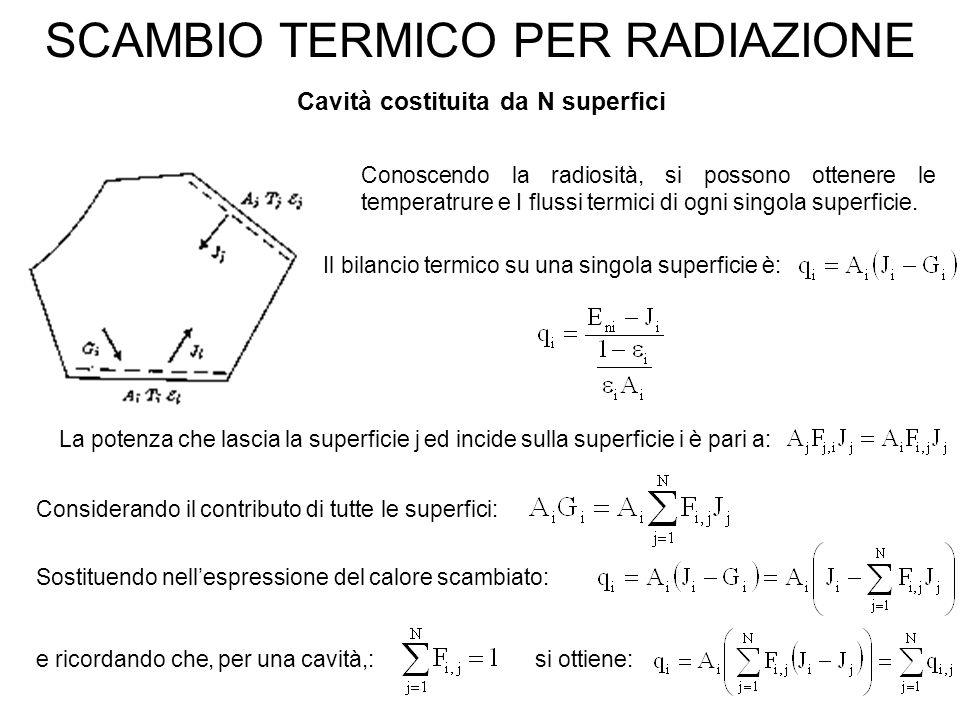 SCAMBIO TERMICO PER RADIAZIONE Cavità costituita da N superfici Conoscendo la radiosità, si possono ottenere le temperatrure e I flussi termici di ogni singola superficie.