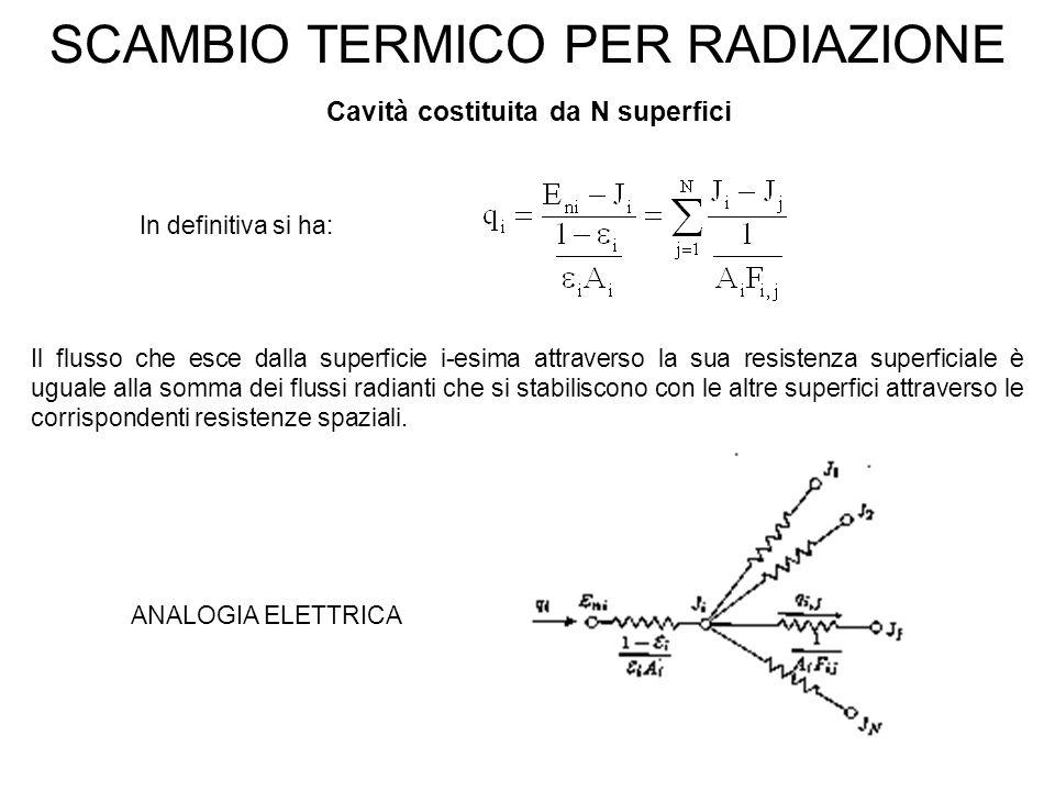 SCAMBIO TERMICO PER RADIAZIONE Cavità costituita da N superfici In definitiva si ha: Il flusso che esce dalla superficie i-esima attraverso la sua resistenza superficiale è uguale alla somma dei flussi radianti che si stabiliscono con le altre superfici attraverso le corrispondenti resistenze spaziali.