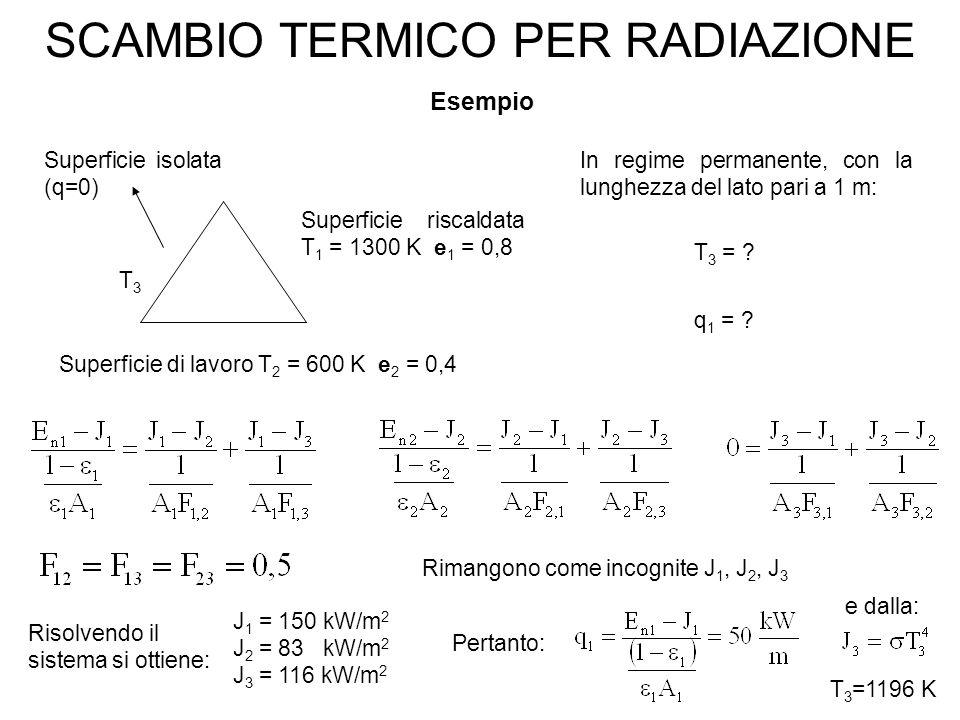 SCAMBIO TERMICO PER RADIAZIONE Esempio Superficie isolata (q=0) T3T3 Superficie riscaldata T 1 = 1300 K e 1 = 0,8 Superficie di lavoro T 2 = 600 K e 2 = 0,4 T 3 = .