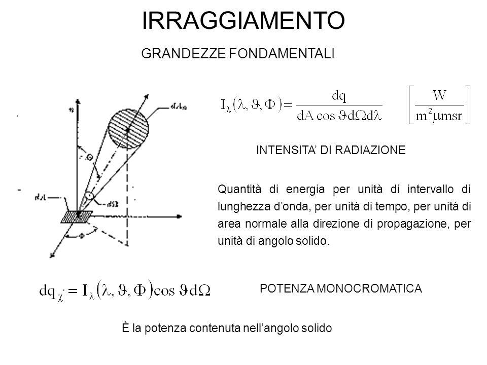 IRRAGGIAMENTO GRANDEZZE FONDAMENTALI Quantità di energia per unità di intervallo di lunghezza d'onda, per unità di tempo, per unità di area normale alla direzione di propagazione, per unità di angolo solido.