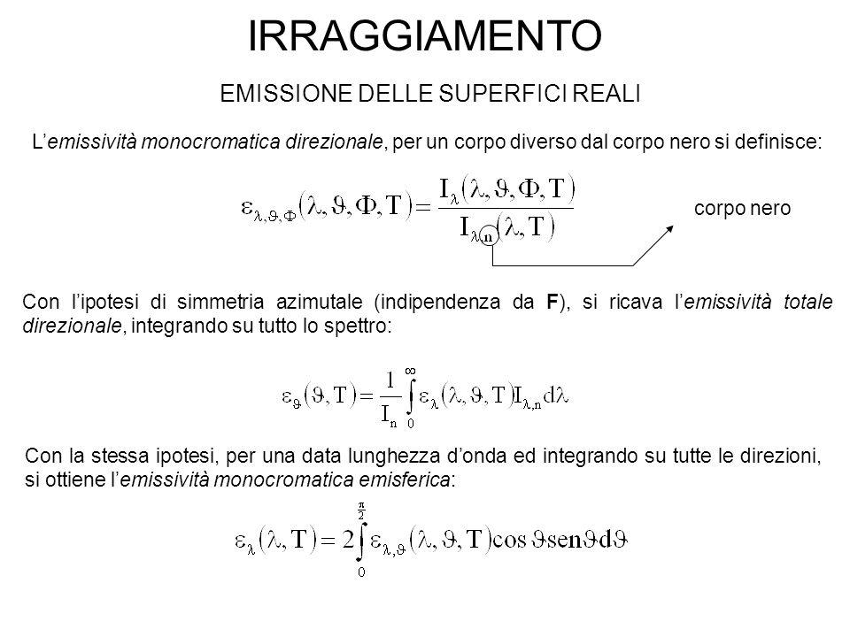 IRRAGGIAMENTO EMISSIONE DELLE SUPERFICI REALI L'emissività monocromatica direzionale, per un corpo diverso dal corpo nero si definisce: corpo nero Con l'ipotesi di simmetria azimutale (indipendenza da F), si ricava l'emissività totale direzionale, integrando su tutto lo spettro: Con la stessa ipotesi, per una data lunghezza d'onda ed integrando su tutte le direzioni, si ottiene l'emissività monocromatica emisferica: