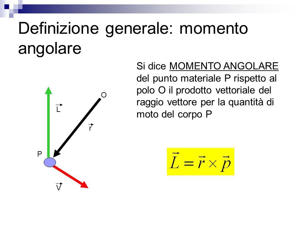 Definizione generale: momento angolare Si dice MOMENTO ANGOLARE del punto materiale P rispetto al polo O il prodotto vettoriale del raggio vettore per