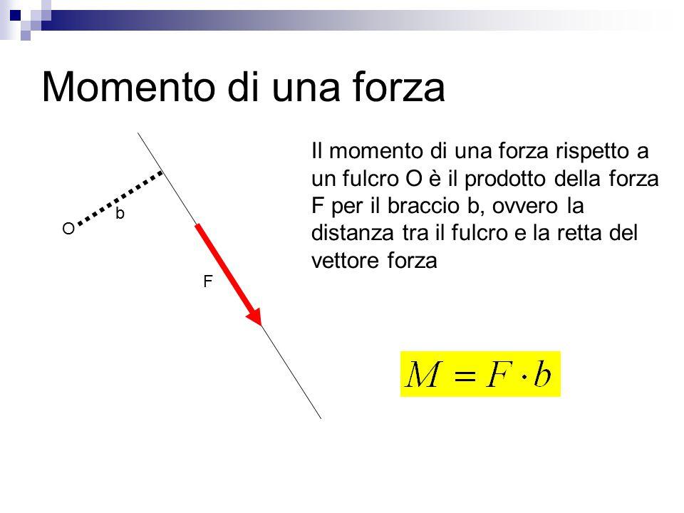 Momento di una forza Il momento di una forza rispetto a un fulcro O è il prodotto della forza F per il braccio b, ovvero la distanza tra il fulcro e l