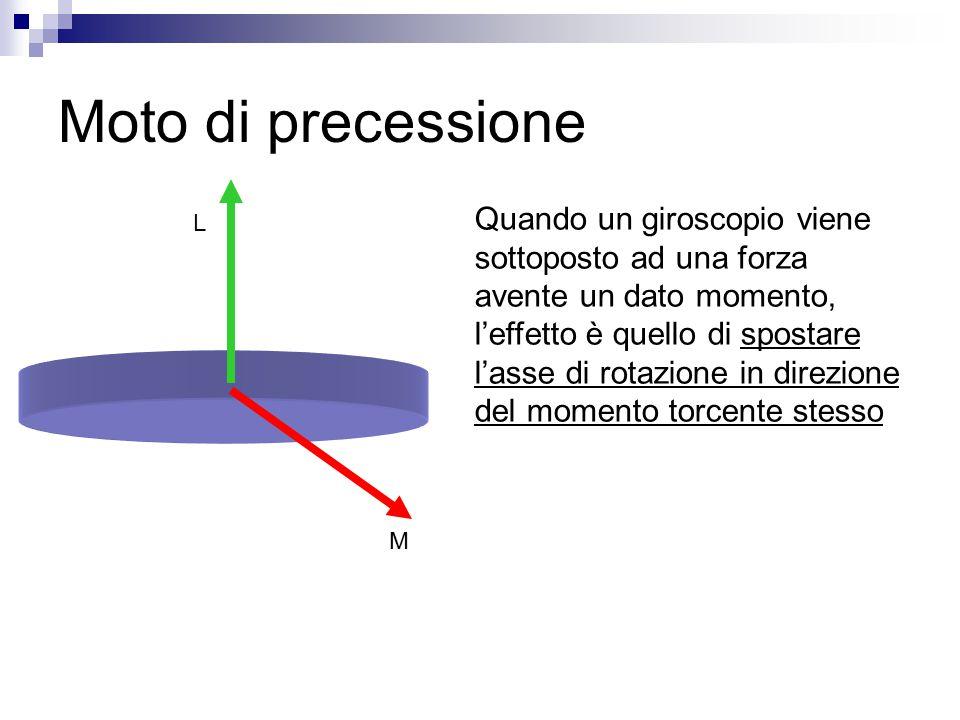Moto di precessione Quando un giroscopio viene sottoposto ad una forza avente un dato momento, l'effetto è quello di spostare l'asse di rotazione in d