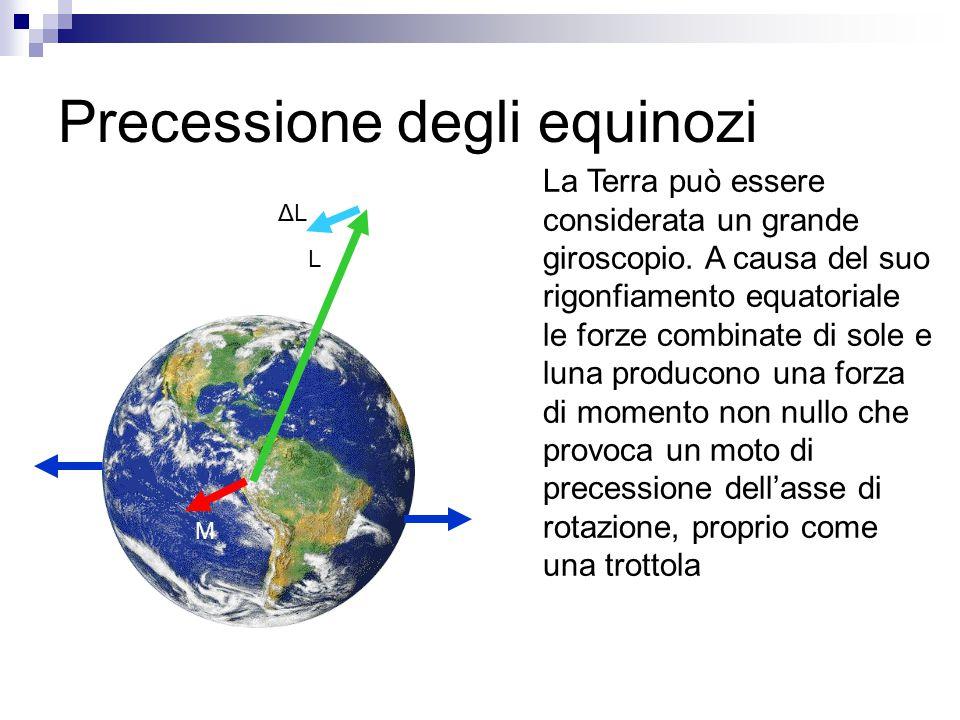 Precessione degli equinozi La Terra può essere considerata un grande giroscopio. A causa del suo rigonfiamento equatoriale le forze combinate di sole