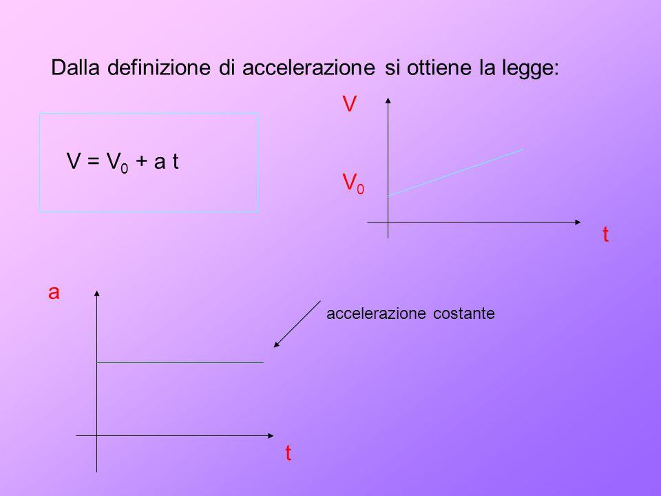 Dalla definizione di accelerazione si ottiene la legge: V = V 0 + a t V t V0V0 a t accelerazione costante