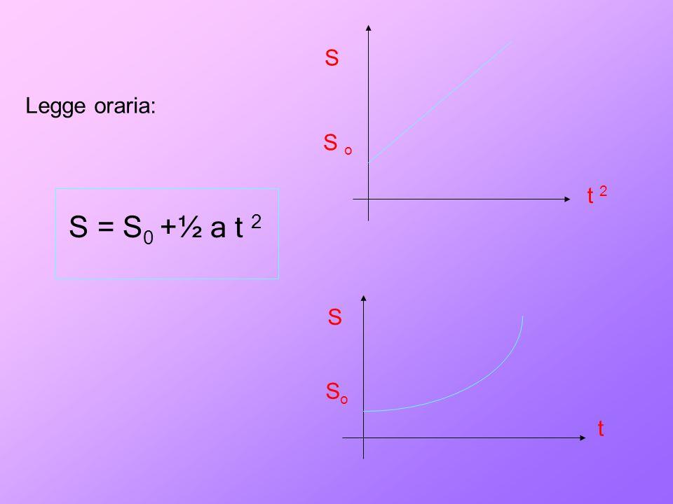 Legge oraria: S = S 0 + ½ a t 2 S t 2 S t S o