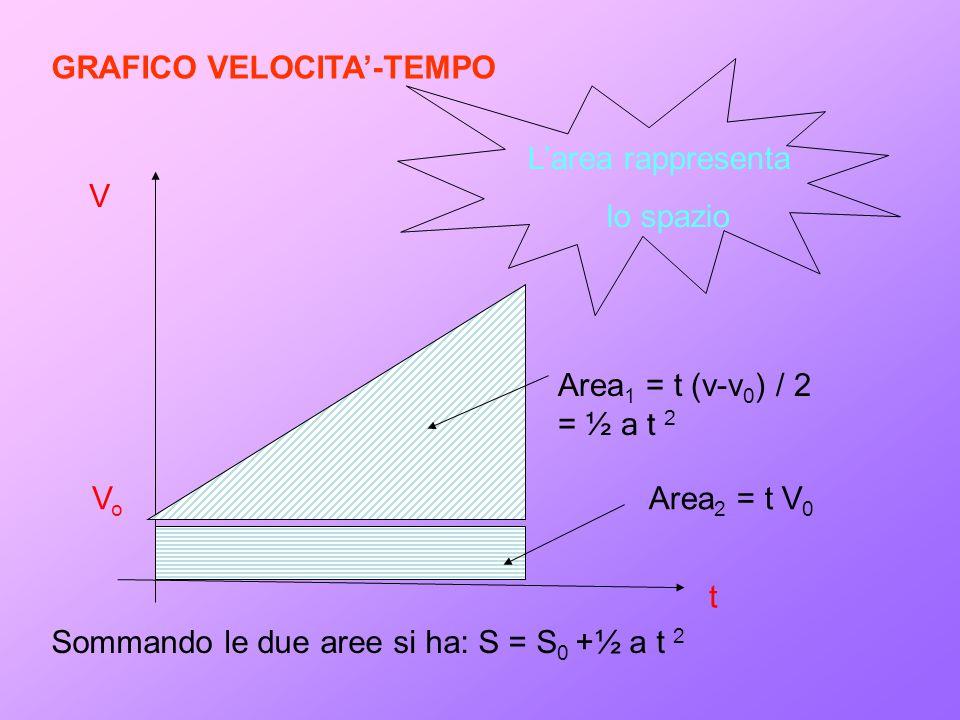 GRAFICO VELOCITA'-TEMPO V V o t L'area rappresenta lo spazio Area 1 = t (v-v 0 ) / 2 = ½ a t 2 Area 2 = t V 0 Sommando le due aree si ha: S = S 0 +½ a