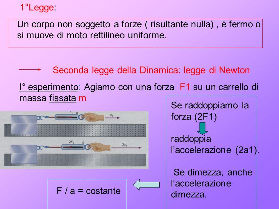 1°Legge: Un corpo non soggetto a forze ( risultante nulla), è fermo o si muove di moto rettilineo uniforme.