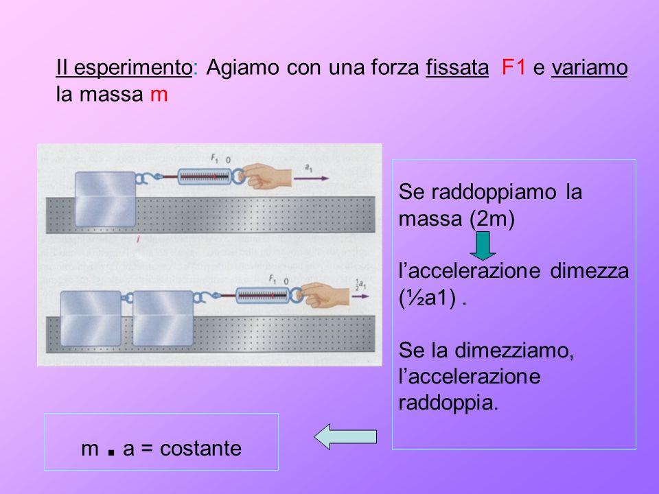 II esperimento: Agiamo con una forza fissata F1 e variamo la massa m Se raddoppiamo la massa (2m) l'accelerazione dimezza (½a1). Se la dimezziamo, l'a