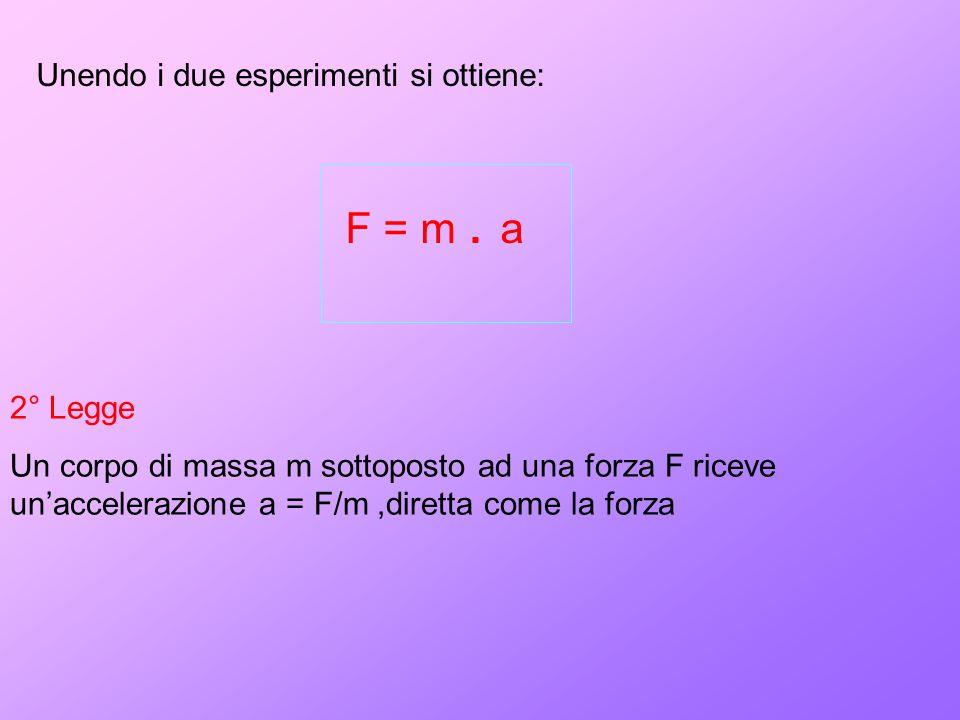 Unendo i due esperimenti si ottiene: F = m. a 2° Legge Un corpo di massa m sottoposto ad una forza F riceve un'accelerazione a = F/m,diretta come la f