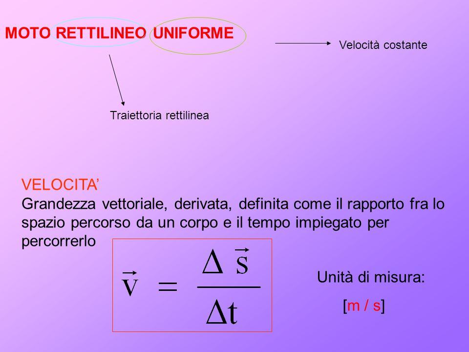 MOTO RETTILINEO UNIFORME Traiettoria rettilinea Velocità costante VELOCITA' Grandezza vettoriale, derivata, definita come il rapporto fra lo spazio percorso da un corpo e il tempo impiegato per percorrerlo Unità di misura: [m / s]