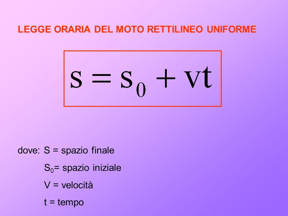 LEGGE ORARIA DEL MOTO RETTILINEO UNIFORME dove: S = spazio finale S 0 = spazio iniziale V = velocità t = tempo