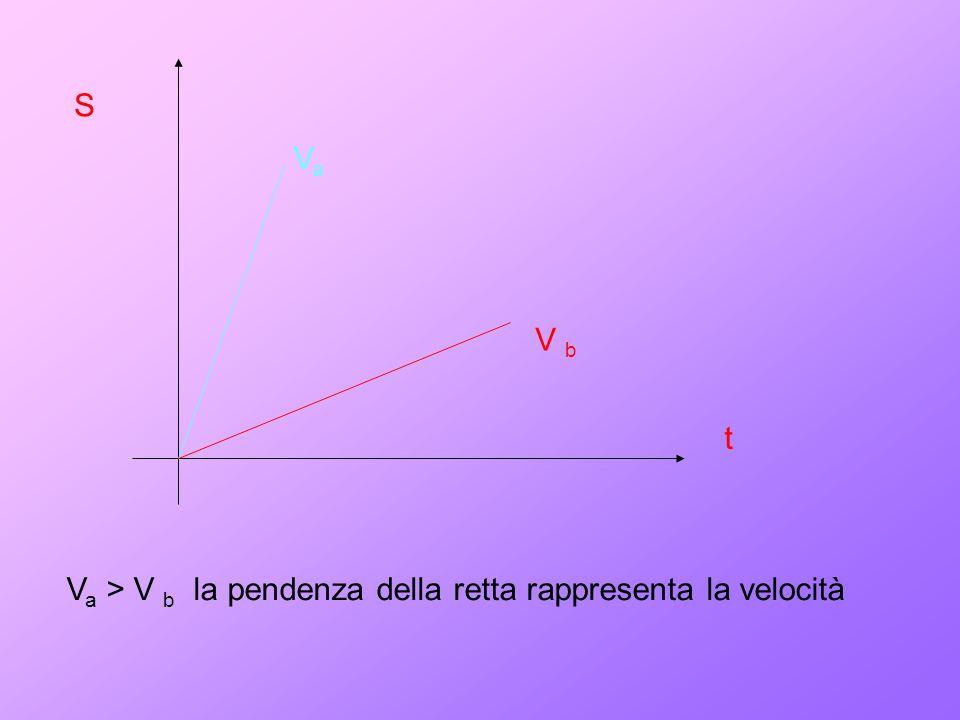 S t VaVa V b V a > V b la pendenza della retta rappresenta la velocità