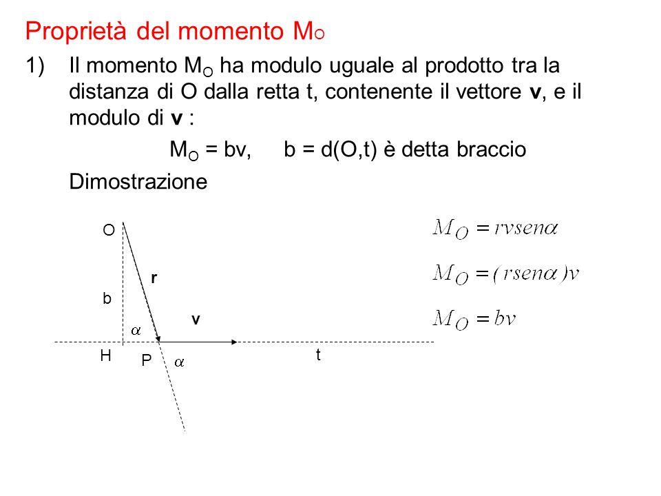 Proprietà del momento M O 1)Il momento M O ha modulo uguale al prodotto tra la distanza di O dalla retta t, contenente il vettore v, e il modulo di v : M O = bv, b = d(O,t) è detta braccio Dimostrazione O P r v  H t  b