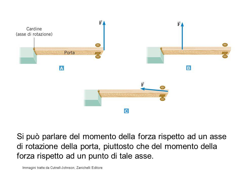 Si può parlare del momento della forza rispetto ad un asse di rotazione della porta, piuttosto che del momento della forza rispetto ad un punto di tale asse.