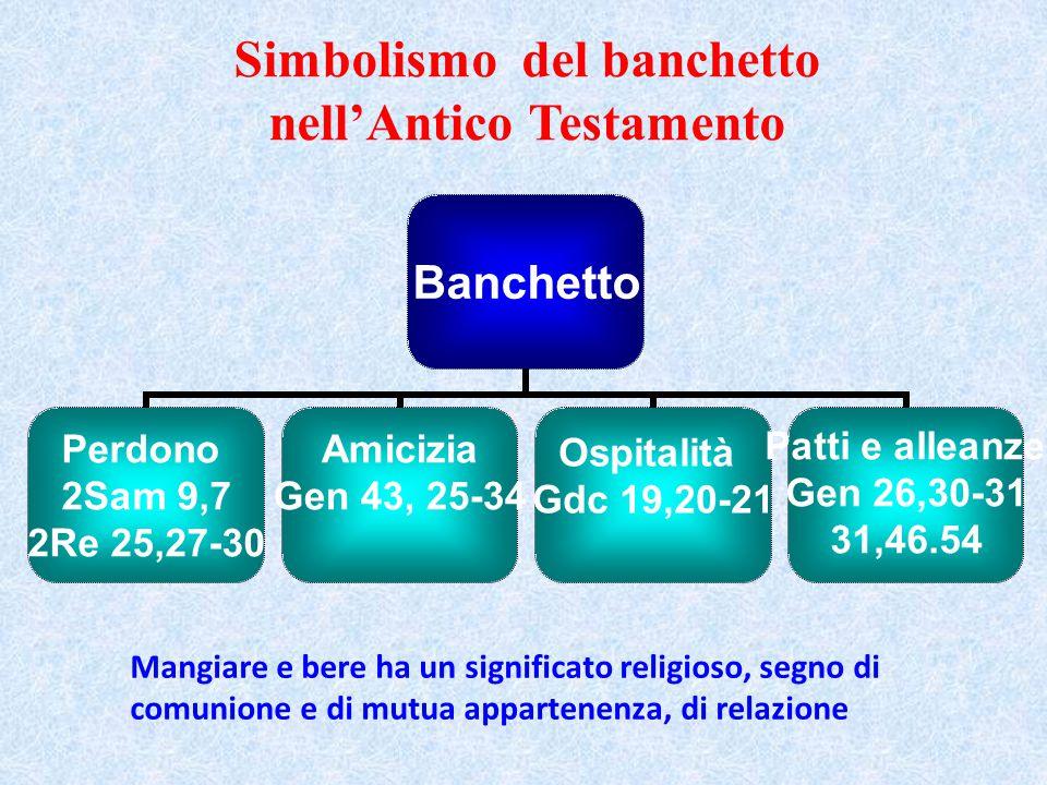 Ospitalità di Abramo: Genesi 18 – Visita dei tre angeli, incontro con Dio – Accoglienza – Relazione – partecipazione