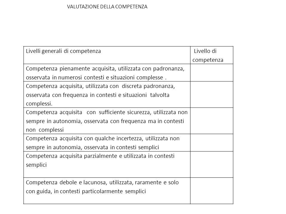 Livelli generali di competenza Livello di competenza Competenza pienamente acquisita, utilizzata con padronanza, osservata in numerosi contesti e situazioni complesse.