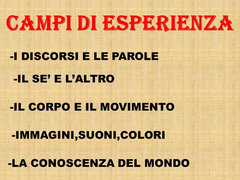 Campi di Esperienza -LA CONOSCENZA DEL MONDO -I DISCORSI E LE PAROLE -IL SE' E L'ALTRO -IL CORPO E IL MOVIMENTO -IMMAGINI,SUONI,COLORI
