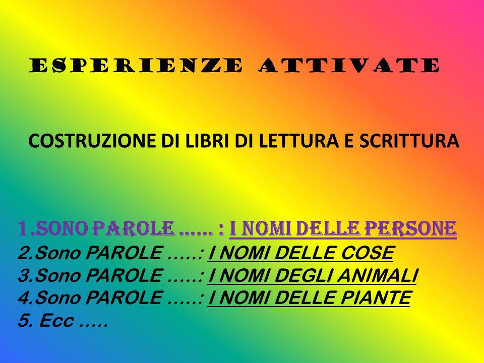ESPERIENZE ATTIVATE COSTRUZIONE DI LIBRI DI LETTURA E SCRITTURA 1.Sono PAROLE …… : I NOMI DELLE PERSONE 2.Sono PAROLE …..: I NOMI DELLE COSE 3.Sono PAROLE …..: I NOMI DEGLI ANIMALI 4.Sono PAROLE …..: I NOMI DELLE PIANTE 5.