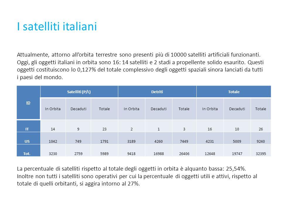 I satelliti italiani Attualmente, attorno all'orbita terrestre sono presenti più di 10000 satelliti artificiali funzionanti.