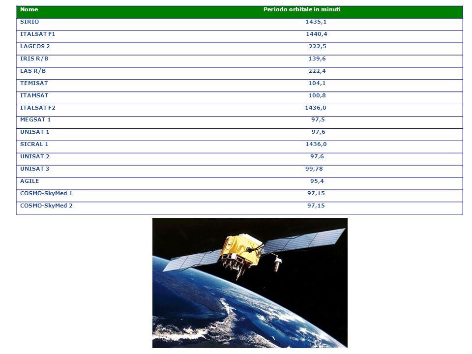 NomePeriodo orbitale in minuti SIRIO1435,1 ITALSAT F11440,4 LAGEOS 2222,5 IRIS R/B139,6 LAS R/B222,4 TEMISAT104,1 ITAMSAT 100,8 ITALSAT F2 1436,0 MEGSAT 1 97,5 UNISAT 1 97,6 SICRAL 1 1436,0 UNISAT 297,6 UNISAT 399,78 AGILE95,4 COSMO-SkyMed 197,15 COSMO-SkyMed 297,15