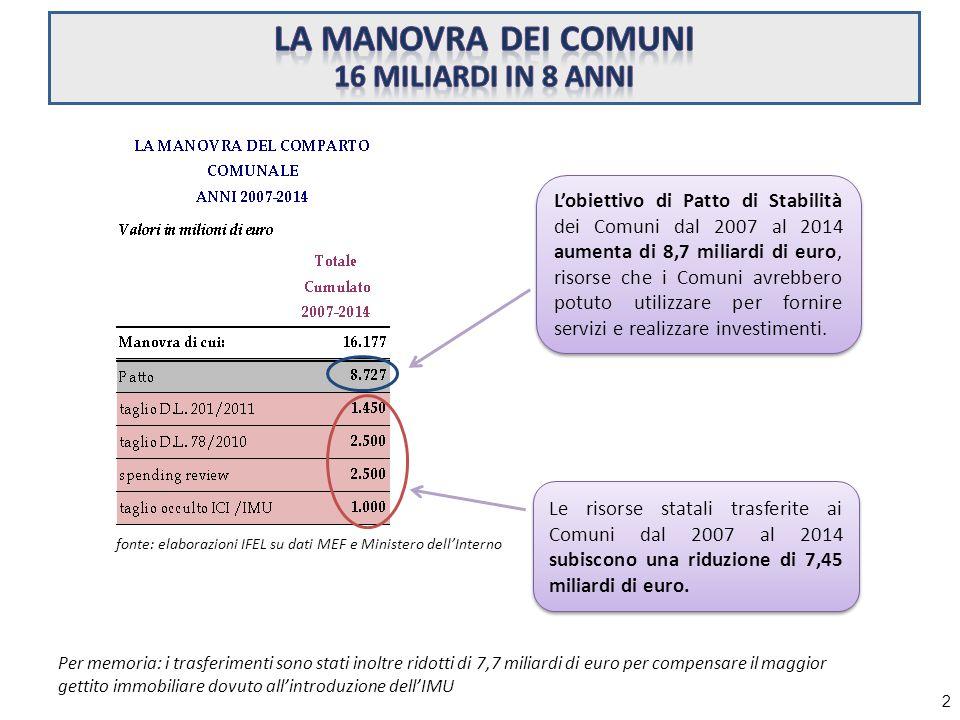 fonte: elaborazioni IFEL su dati MEF e Ministero dell'Interno L'obiettivo di Patto di Stabilità dei Comuni dal 2007 al 2014 aumenta di 8,7 miliardi di euro, risorse che i Comuni avrebbero potuto utilizzare per fornire servizi e realizzare investimenti.