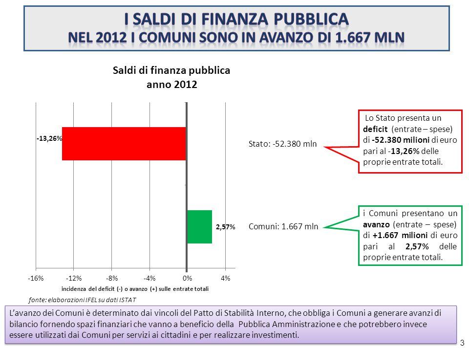 Lo Stato presenta un deficit (entrate – spese) di -52.380 milioni di euro pari al -13,26% delle proprie entrate totali.