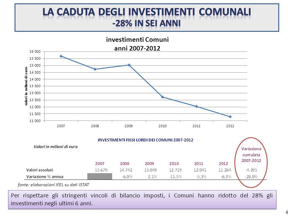 fonte: elaborazioni IFEL su dati ISTAT Per rispettare gli stringenti vincoli di bilancio imposti, i Comuni hanno ridotto del 28% gli investimenti negli ultimi 6 anni.