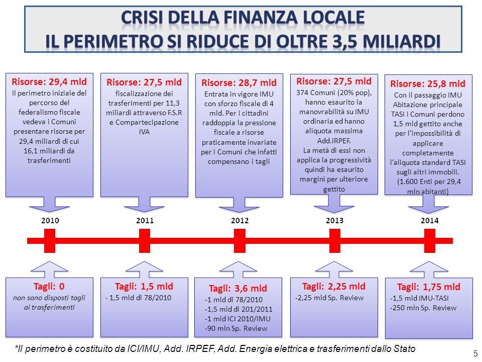 5 Tagli: 3,6 mld -1 mld dl 78/2010 -1,5 mld dl 201/2011 -1 mld ICI 2010/IMU -90 mln Sp.