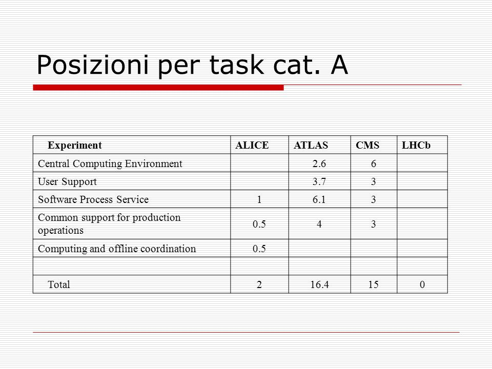 Posizioni per task cat. A Experiment ALICEATLASCMSLHCb Central Computing Environment 2.66 User Support 3.73 Software Process Service 16.13 Common supp