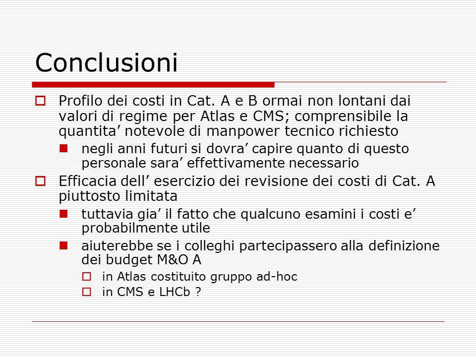 Conclusioni  Profilo dei costi in Cat.