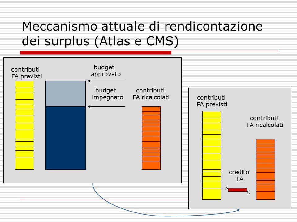 Meccanismo attuale di rendicontazione dei surplus (Atlas e CMS) contributi FA ricalcolati budget approvato budget impegnato contributi FA previsti credito FA contributi FA ricalcolati contributi FA previsti