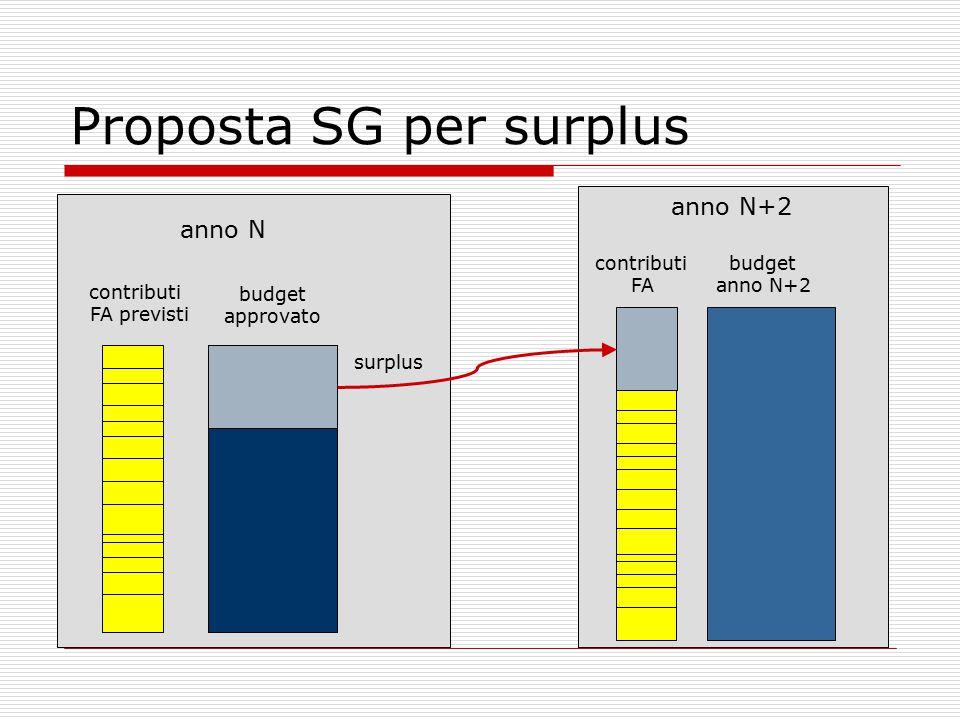 Proposta SG per surplus budget approvato budget anno N+2 contributi FA previsti anno N anno N+2 surplus contributi FA