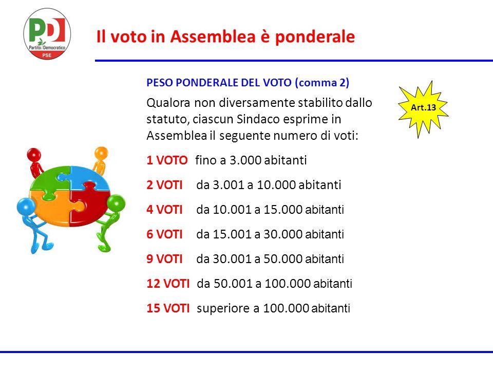 Il voto in Assemblea è ponderale PESO PONDERALE DEL VOTO (comma 2) Art.13 Qualora non diversamente stabilito dallo statuto, ciascun Sindaco esprime in