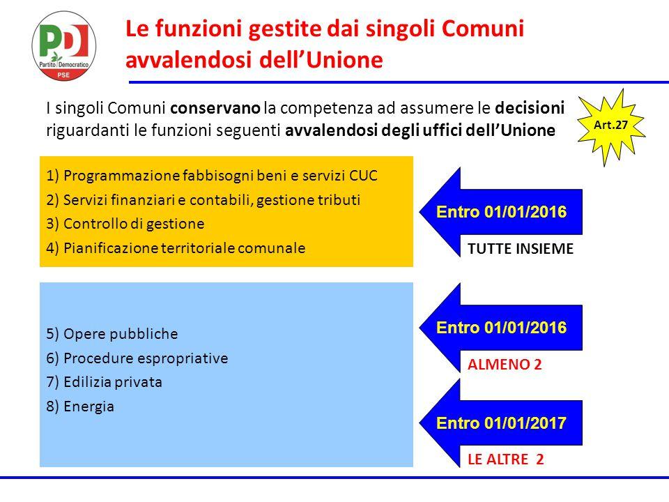 Le funzioni gestite dai singoli Comuni avvalendosi dell'Unione Art.27 1) Programmazione fabbisogni beni e servizi CUC 2) Servizi finanziari e contabil