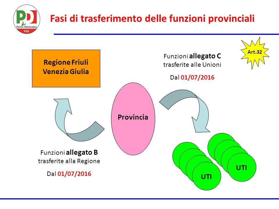 Fasi di trasferimento delle funzioni provinciali Art.32 UTI Regione Friuli Venezia Giulia Provincia Funzioni allegato B trasferite alla Regione Dal 01