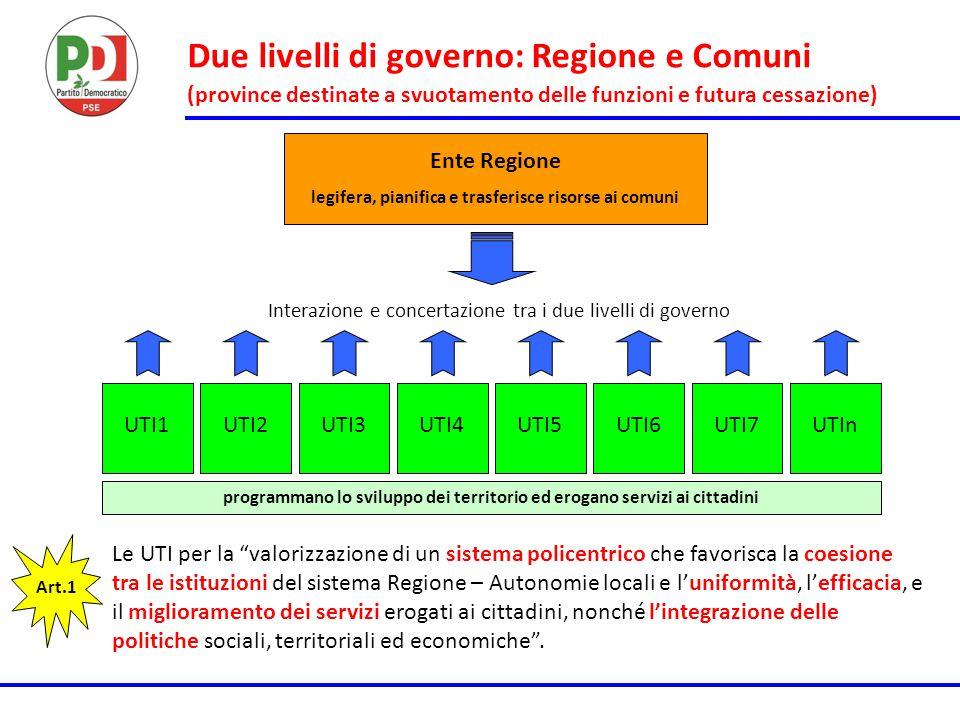 Due livelli di governo: Regione e Comuni (province destinate a svuotamento delle funzioni e futura cessazione) Ente Regione legifera, pianifica e tras