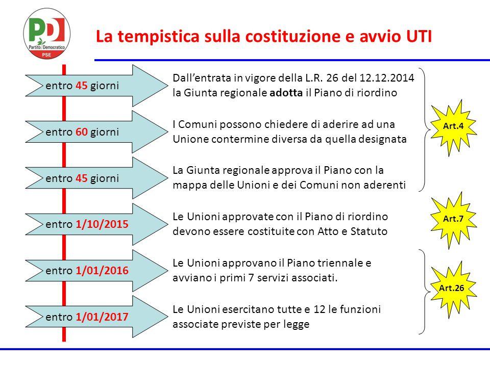 La tempistica sulla costituzione e avvio UTI Art.4 entro 45 giorni Dall'entrata in vigore della L.R. 26 del 12.12.2014 la Giunta regionale adotta il P