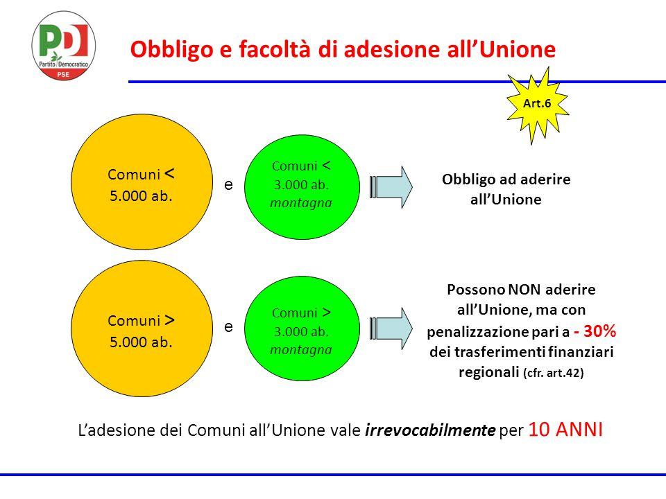 Obbligo e facoltà di adesione all'Unione Art.6 Comuni < 5.000 ab. Comuni < 3.000 ab. montagna e Obbligo ad aderire all'Unione Comuni > 5.000 ab. e Com