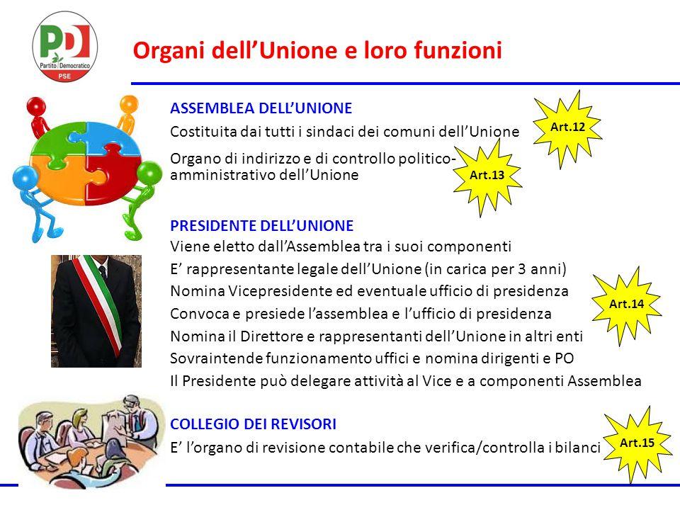 Organi dell'Unione e loro funzioni Art.12 ASSEMBLEA DELL'UNIONE PRESIDENTE DELL'UNIONE COLLEGIO DEI REVISORI Costituita dai tutti i sindaci dei comuni