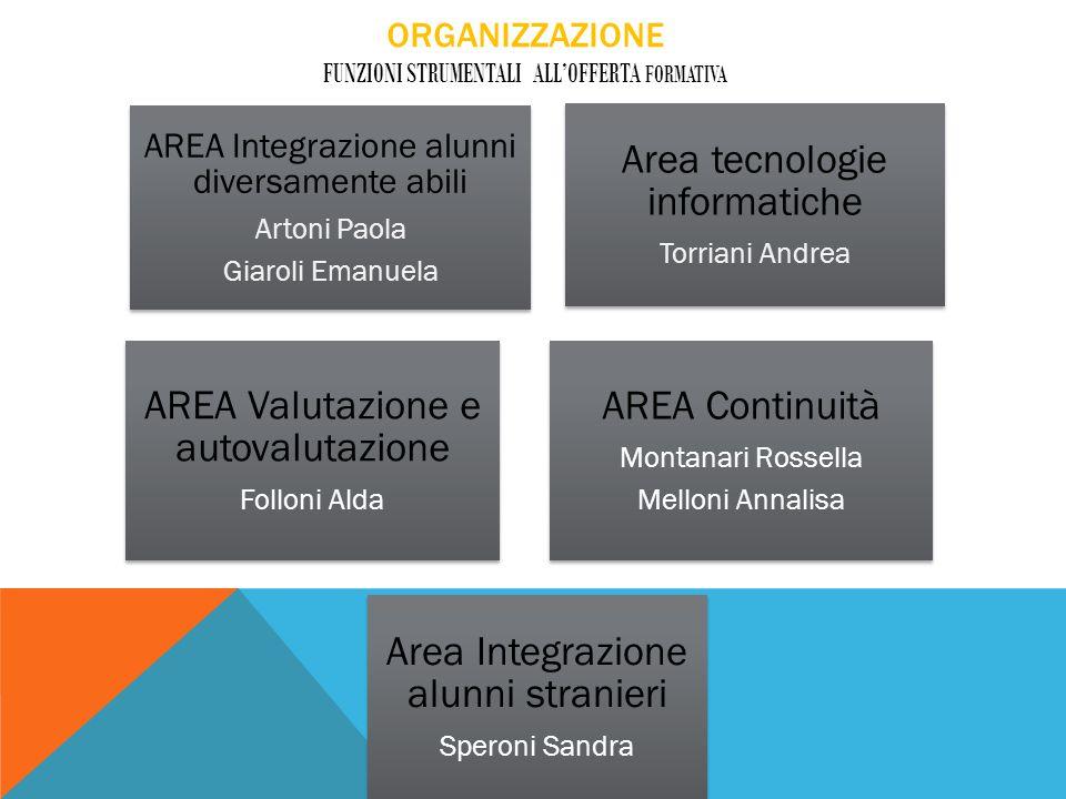 ORGANIZZAZIONE FUNZIONI STRUMENTALI ALL'OFFERTA FORMATIVA AREA Integrazione alunni diversamente abili Artoni Paola Giaroli Emanuela Area tecnologie in