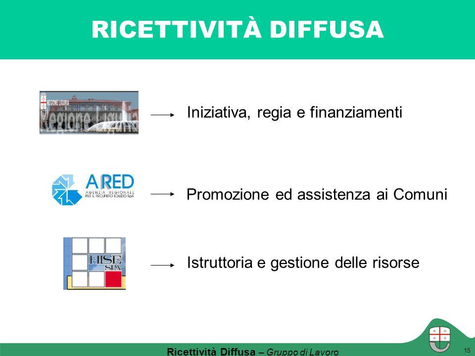 RICETTIVITÀ DIFFUSA 4 Ricettività Diffusa – Gruppo di Lavoro Promozione ed assistenza ai Comuni Istruttoria e gestione delle risorse 15 Iniziativa, re