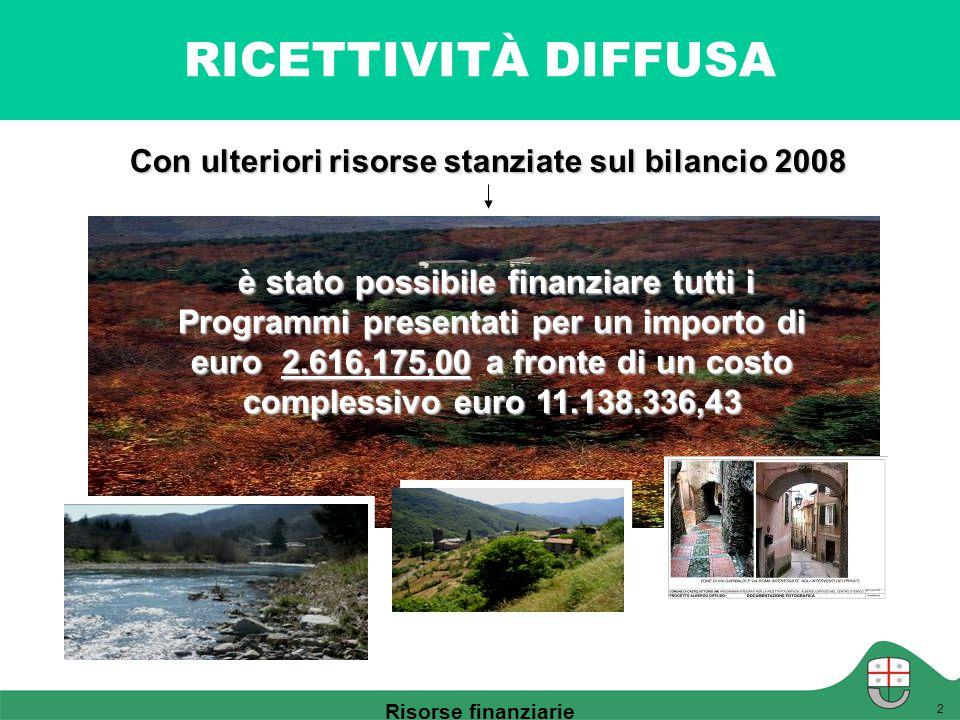 RICETTIVITÀ DIFFUSA è stato possibile finanziare tutti i Programmi presentati per un importo di euro 2.616,175,00 a fronte di un costo complessivo eur