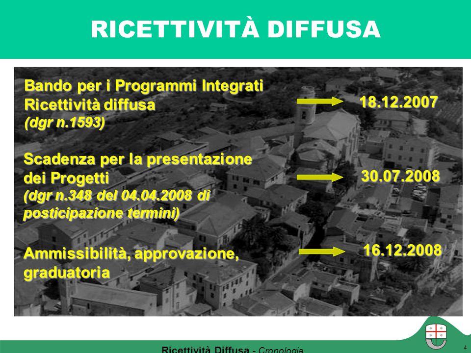 RICETTIVITÀ DIFFUSA Bando regionale Bando per i Programmi Integrati Ricettività diffusa (dgr n.1593) Scadenza per la presentazione dei Progetti (dgr n