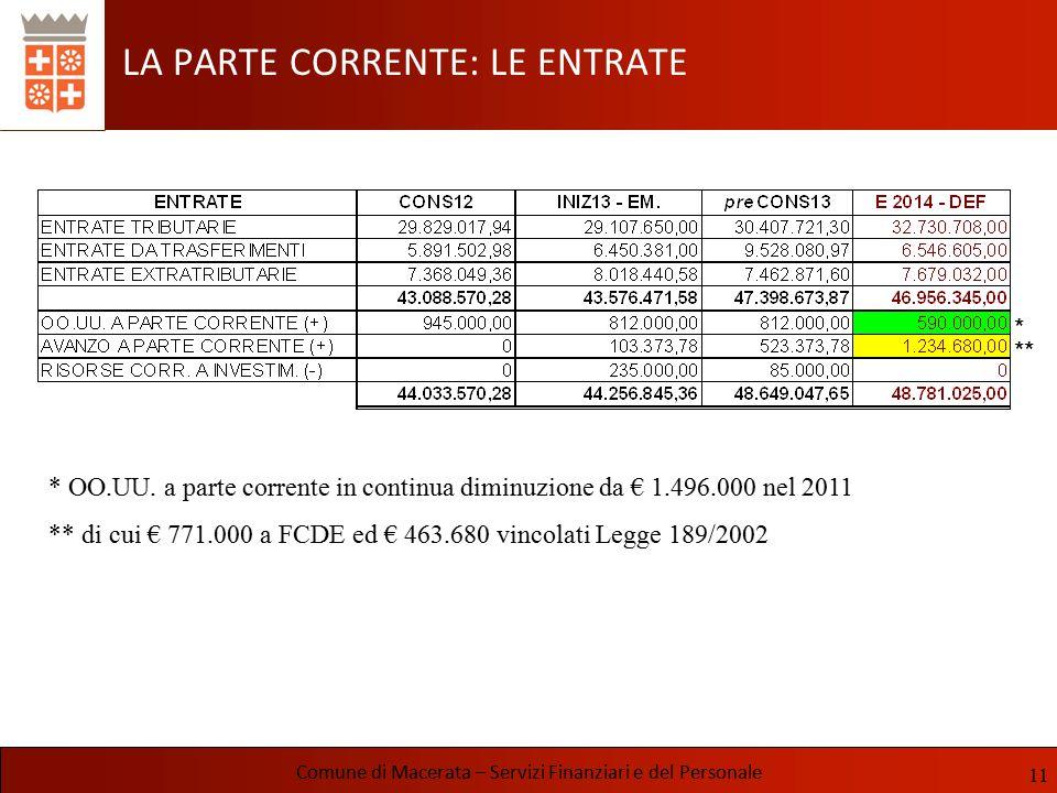 LA PARTE CORRENTE: LE ENTRATE Comune di Macerata – Servizi Finanziari e del Personale 11 * ** * OO.UU. a parte corrente in continua diminuzione da € 1