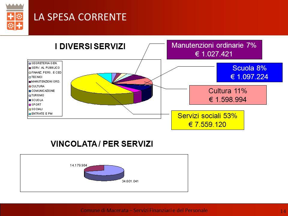 LA SPESA CORRENTE Comune di Macerata – Servizi Finanziari e del Personale VINCOLATA / PER SERVIZI I DIVERSI SERVIZI Servizi sociali 53% € 7.559.120 Sc