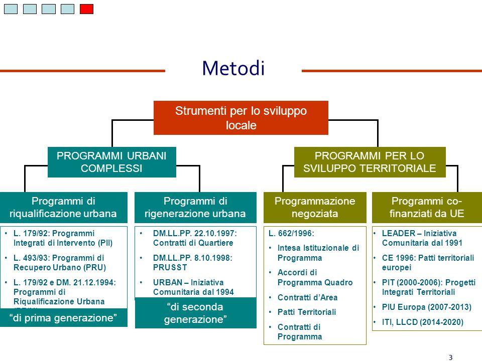 I COMUNI Sono il livello areale in cui le famiglie e le imprese soddisfano la loro domanda di beni, servizi e socializzazione; Nella forma di aggregazione di Comuni, sono il luogo dal quale bisogna partire per «definire» le strategie di sviluppo; Sono i soggetti chiave per la realizzazione della Strategia sui territori (assieme ad altre Associazioni No Profit!) Coerentemente con la Strategia Aree Interne – si impegnano per una gestione associata (a moduli) dei servizi essenziali Per i servizi di area vasta e/o di loro competenza – anche le Province costituiranno un interlocutore rilevante Chi Fa Cosa …